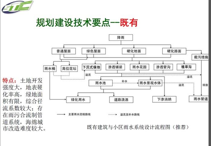 有关海绵城市最新研究课题理论资料(4)