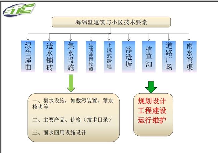 有关海绵城市新研究课题理论资料(5)
