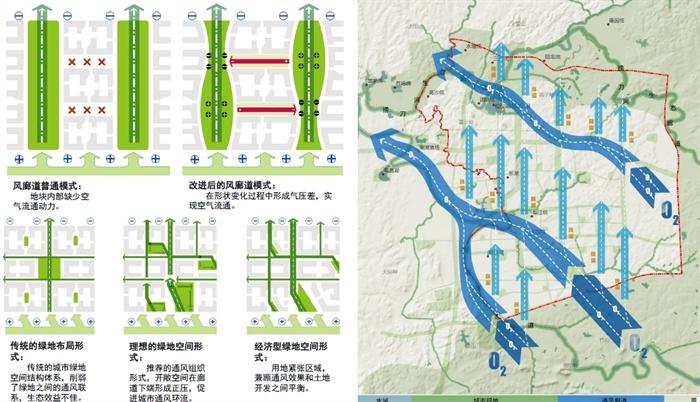 新时期绿地系统规划的创新探索高清汇报文本(3)