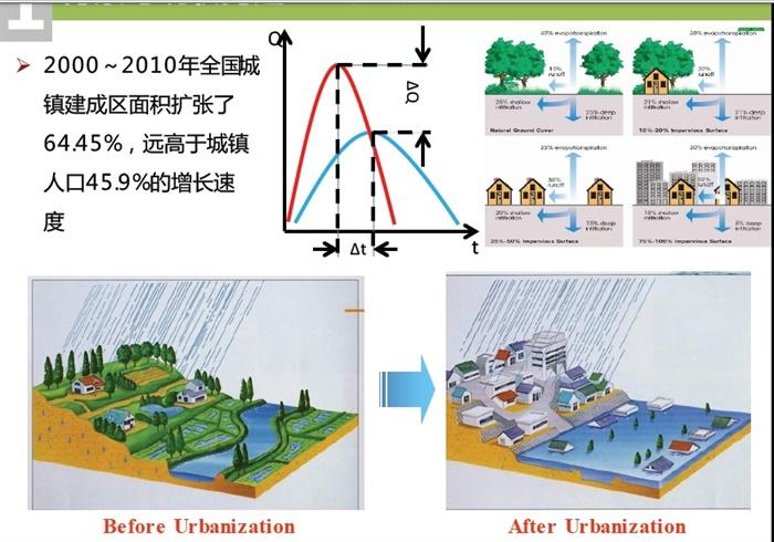 有关海绵城市最新研究课题理论资料(2)